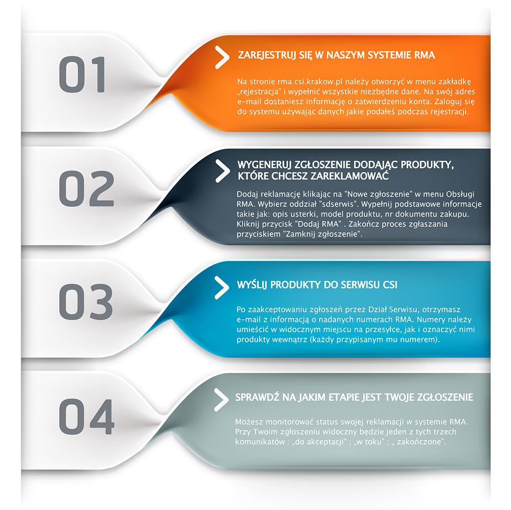 Proces reklamacji w systemie RMA
